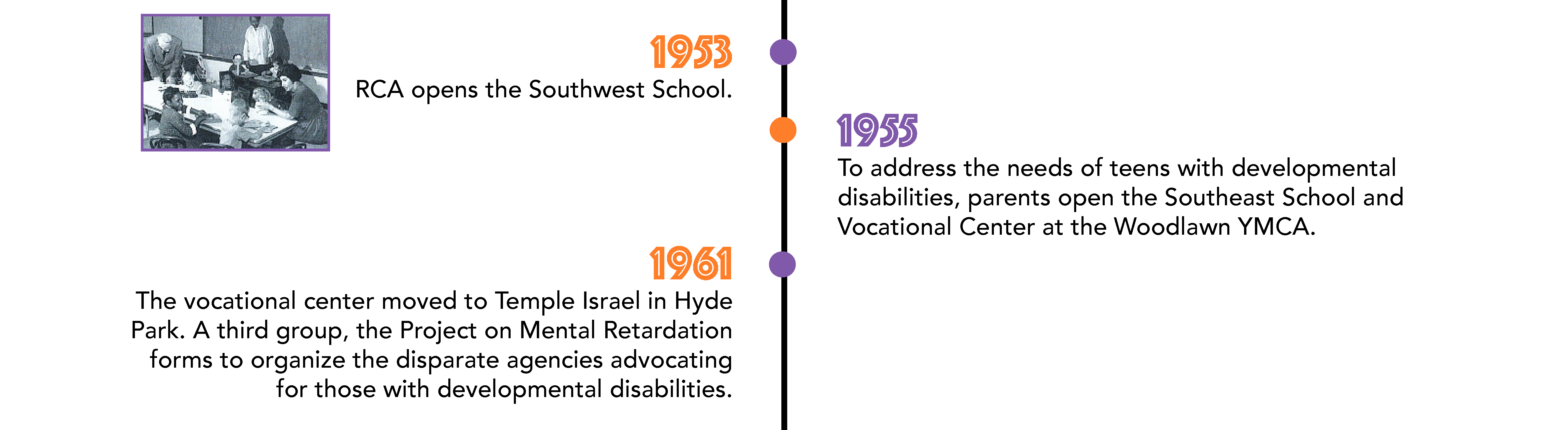 RCA opens the Southwest School in 1953. To address the needs of teens with developmental disabilities, parents open the Southeast School and Vocational Center at the Woodlawn YMCA in 1955. In 1961, The vocational center moved to Temple Israel in Hyde Park. A third group, the Project on Mental Retardation forms to organize the disparate agencies advocating for those with developmental disabilities.