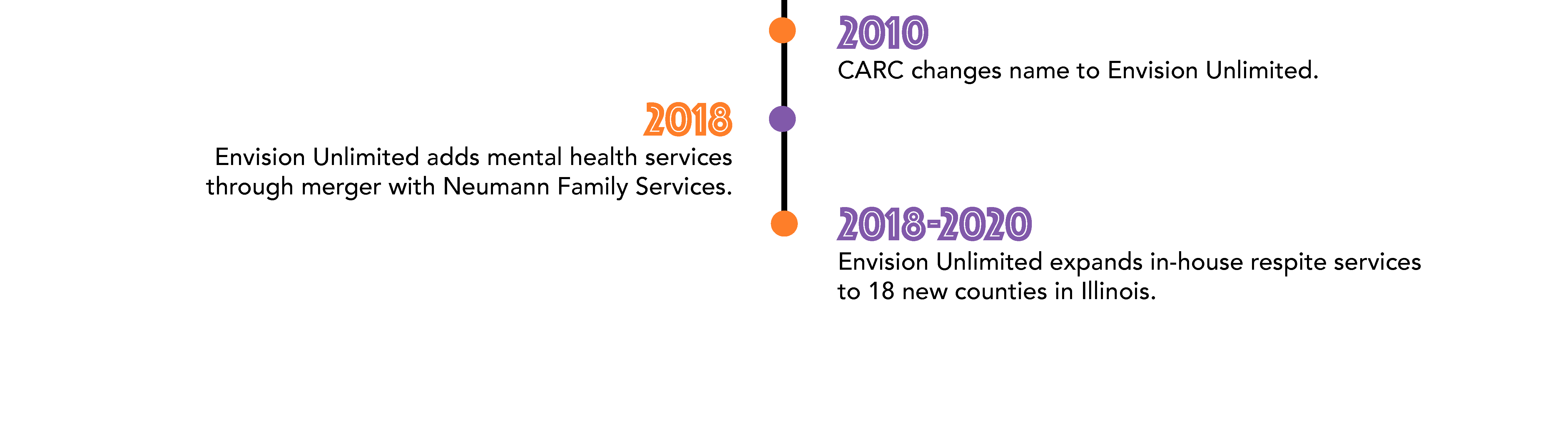 In 2010, CARC changes name to Envision Unlimited. In 2018, the organization adds mental health services through a merger with Neumann Family Services. Since 2018, Envision Unlimited has expanded in-house respite services to 18 new counties in Illinois.